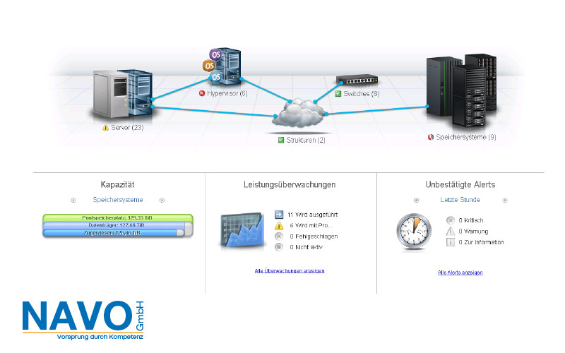 IBM i Admin und Monitoring